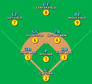 Conheça todas as regras do Beisebol