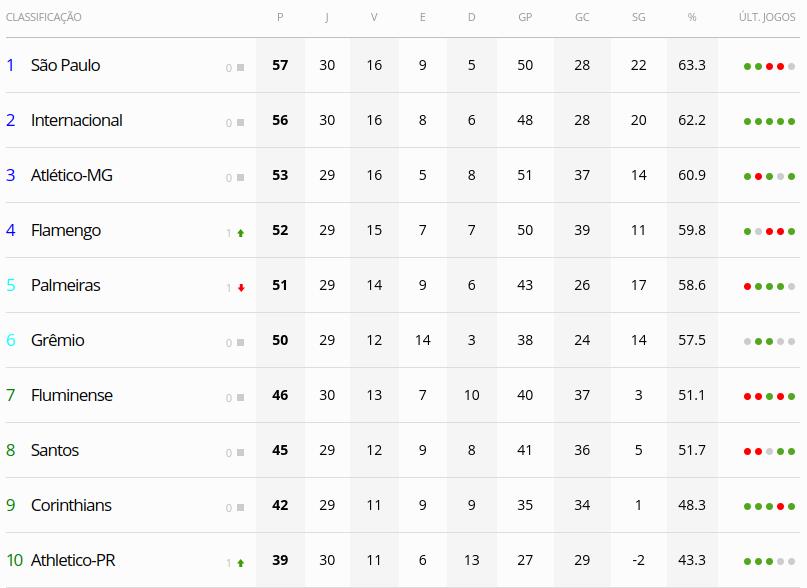 Flamengo vence o Goiás e continua na briga pelo título