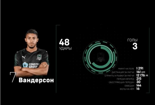 Descubra 4 brasileiros que já foram artilheiros da Premier League Russa